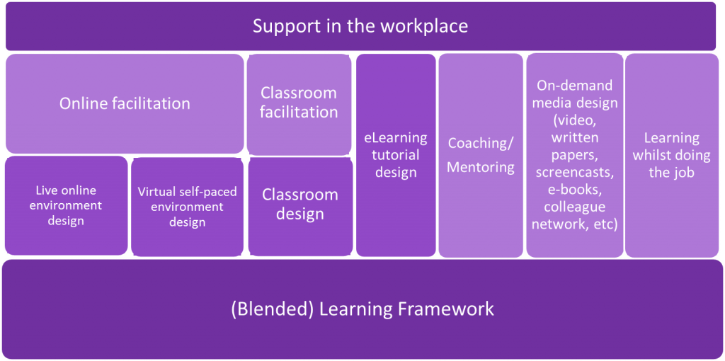 Blended Learning Infographic showing the blended learning framework as the base foundation bar and support in the workplace as the top bar. In between there is shown a range of 6 learning method examples. Group 1 is designing live online and self-paced learning and the facilitation of both. Group 2 is classroom design and facilitation. Group 3 is elearning tutorial design. Group 4 is coaching and mentoring. Group 5 is on-demand media content and group 6 is learning on the job in the workplace.